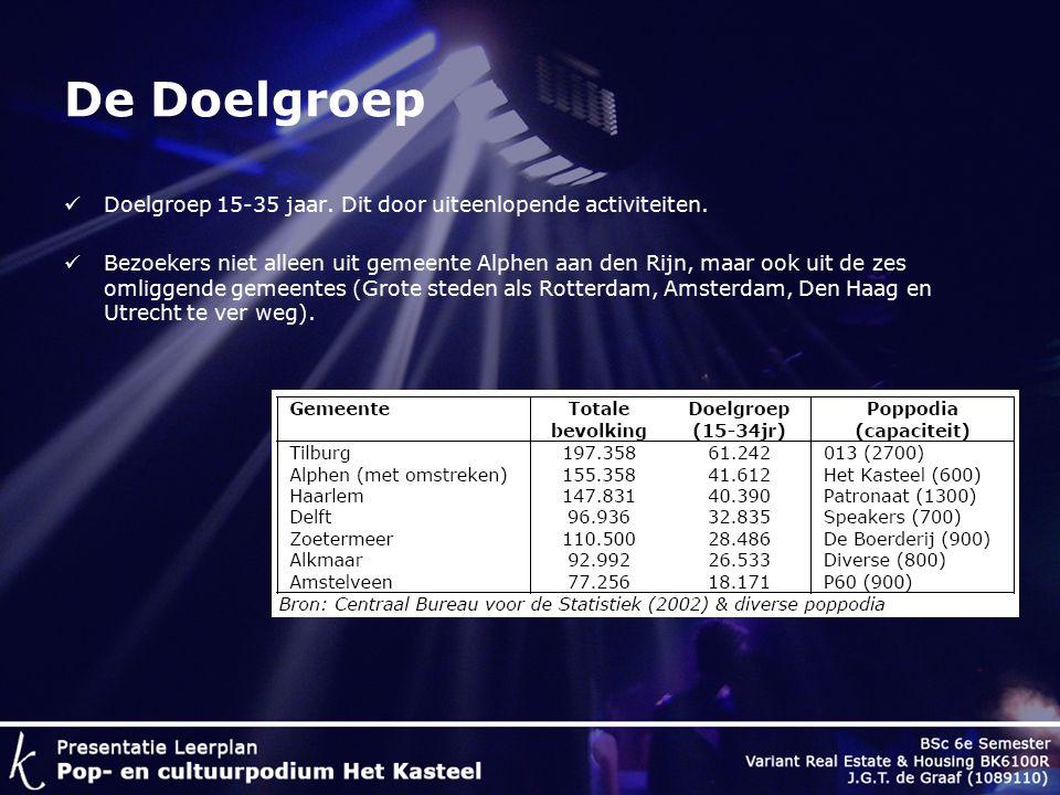 De Ontwerpopgave Nieuw Poppodium in Alphen aan den Rijn Ambities huidig poppodium zijn aanwezig: groter en breder worden.