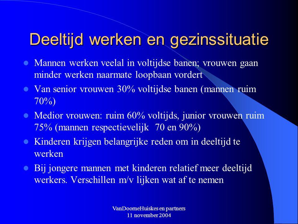 VanDoorneHuiskes en partners 11 november 2004 Deeltijd werken en gezinssituatie Mannen werken veelal in voltijdse banen; vrouwen gaan minder werken na