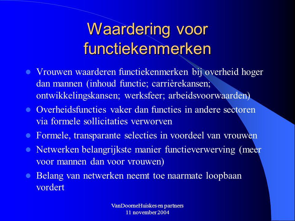 VanDoorneHuiskes en partners 11 november 2004 Waardering voor functiekenmerken Vrouwen waarderen functiekenmerken bij overheid hoger dan mannen (inhou