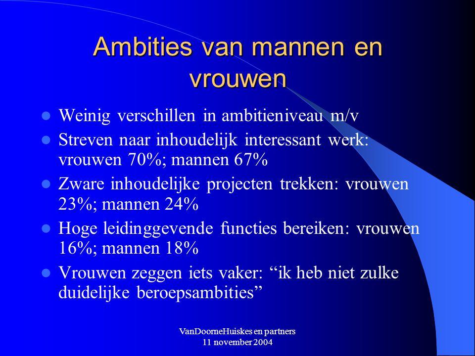 VanDoorneHuiskes en partners 11 november 2004 Ambities van mannen en vrouwen Weinig verschillen in ambitieniveau m/v Streven naar inhoudelijk interess