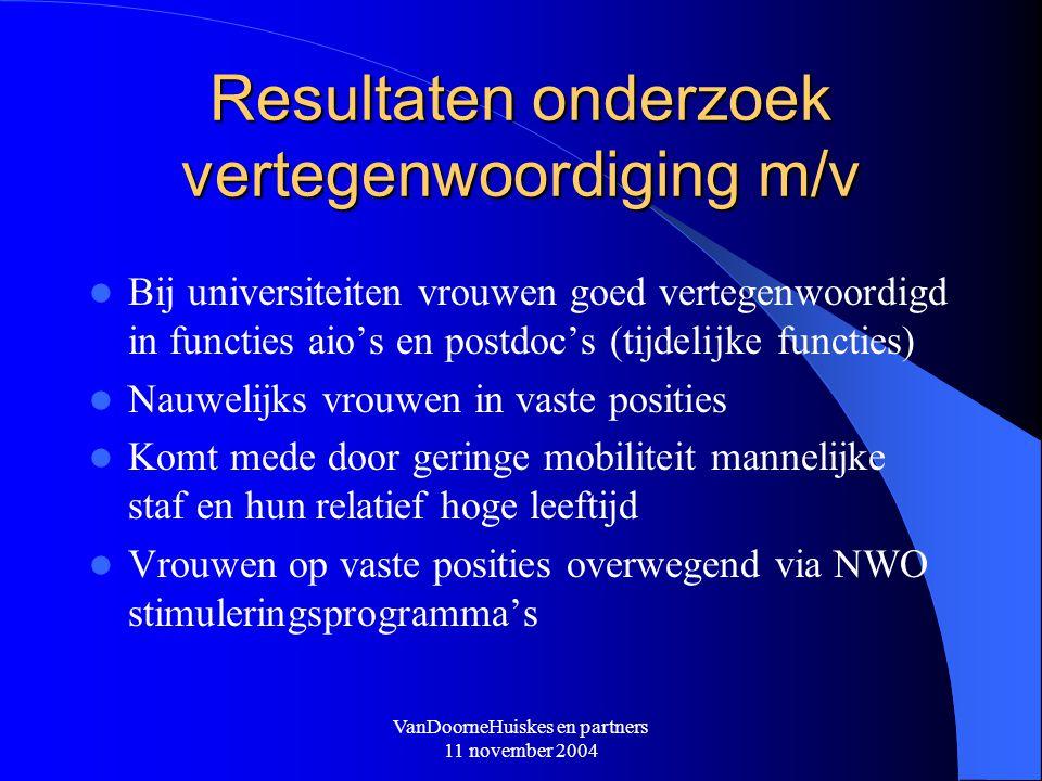 VanDoorneHuiskes en partners 11 november 2004 Resultaten onderzoek vertegenwoordiging m/v Bij universiteiten vrouwen goed vertegenwoordigd in functies