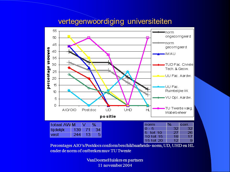 VanDoorneHuiskes en partners 11 november 2004 vertegenwoordiging universiteiten Percentages AIO's/Postdocs conform beschikbaarheids- norm, UD, UHD en