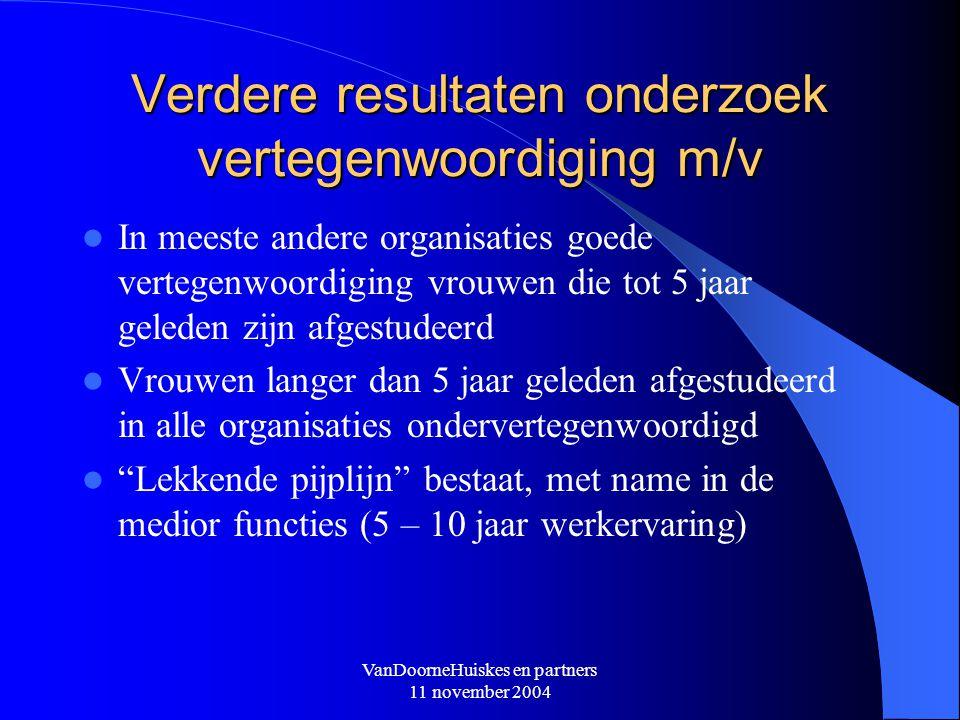 VanDoorneHuiskes en partners 11 november 2004 Verdere resultaten onderzoek vertegenwoordiging m/v In meeste andere organisaties goede vertegenwoordigi