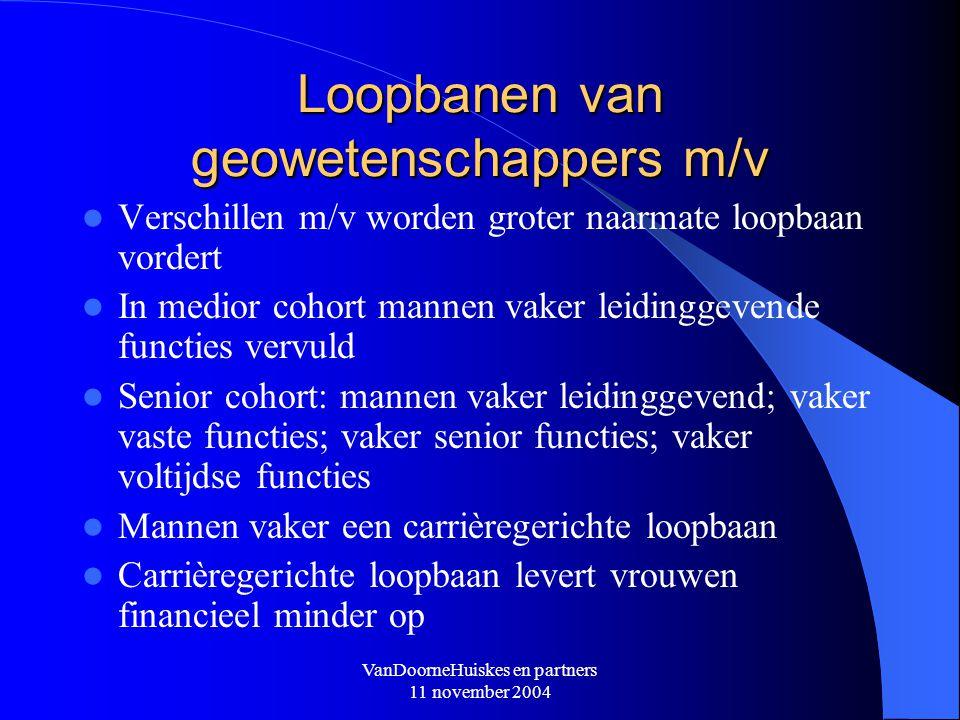 VanDoorneHuiskes en partners 11 november 2004 Loopbanen van geowetenschappers m/v Verschillen m/v worden groter naarmate loopbaan vordert In medior co