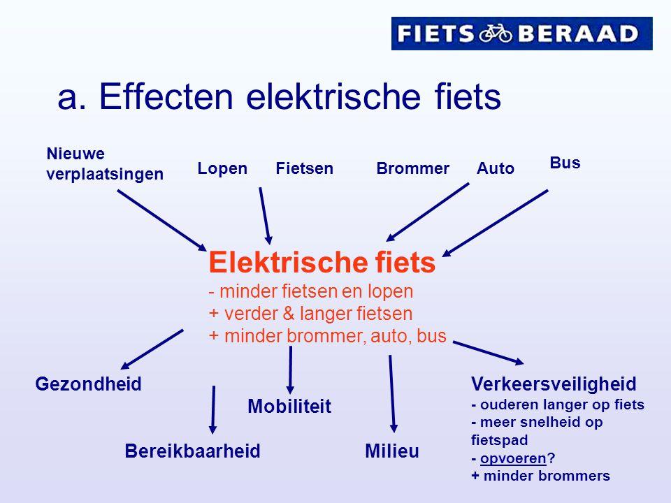 a. Effecten elektrische fiets Nieuwe verplaatsingen LopenFietsenBrommerAuto Bus Elektrische fiets - minder fietsen en lopen + verder & langer fietsen