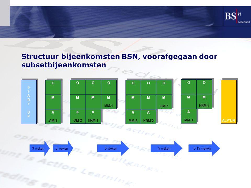 Structuur bijeenkomsten BSN, voorafgegaan door subsetbijeenkomsten A OM-2 A OM-2 A HRM-1 A HRM-1 STARTUPSTARTUP STARTUPSTARTUP A OM-1 A OM-1 ALP'EN M