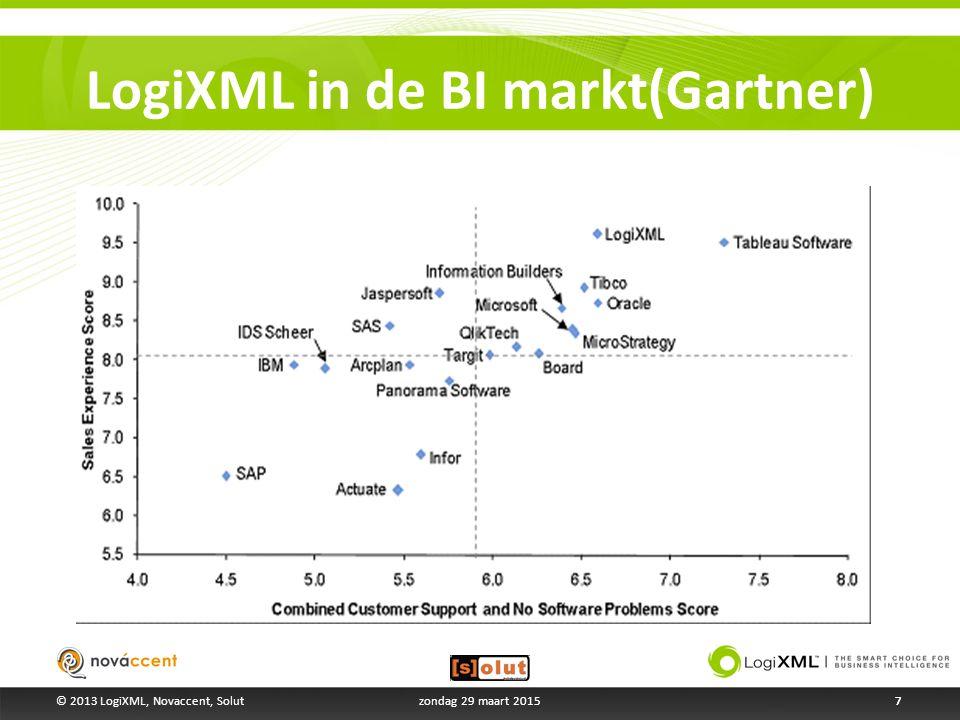 LogiXML in de BI markt(Gartner) 7zondag 29 maart 20157© 2013 LogiXML, Novaccent, Solut