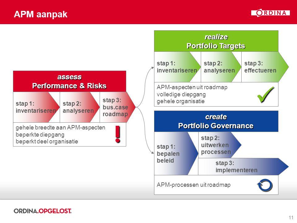 11 APM aanpak realize Portfolio Targets stap 1: inventariseren stap 2: analyseren stap 3: effectueren APM-aspecten uit roadmap volledige diepgang gehe