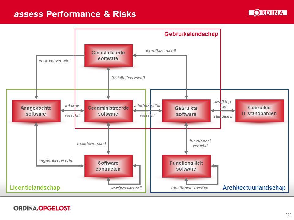 12 Architectuurlandschap assess Performance & Risks Licentielandschap Gebruikslandschap Gebruikte software Geadministreerde software Software contract