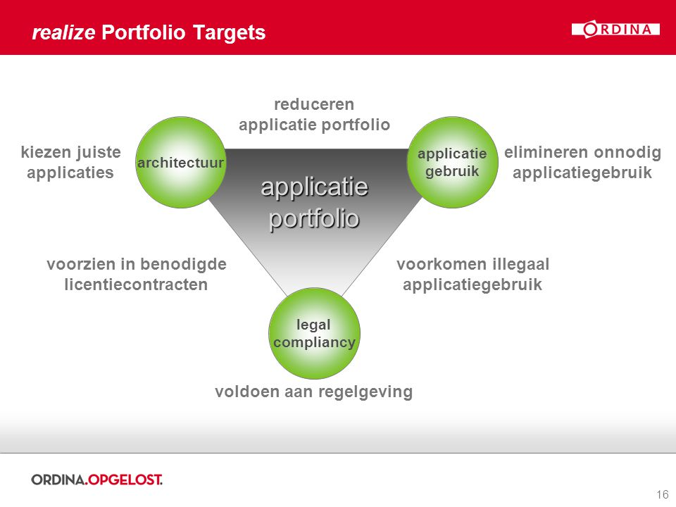 16 realize Portfolio Targets applicatieportfolio applicatie gebruik architectuur legal compliancy kiezen juiste applicaties elimineren onnodig applicatiegebruik reduceren applicatie portfolio voorzien in benodigde licentiecontracten voorkomen illegaal applicatiegebruik voldoen aan regelgeving