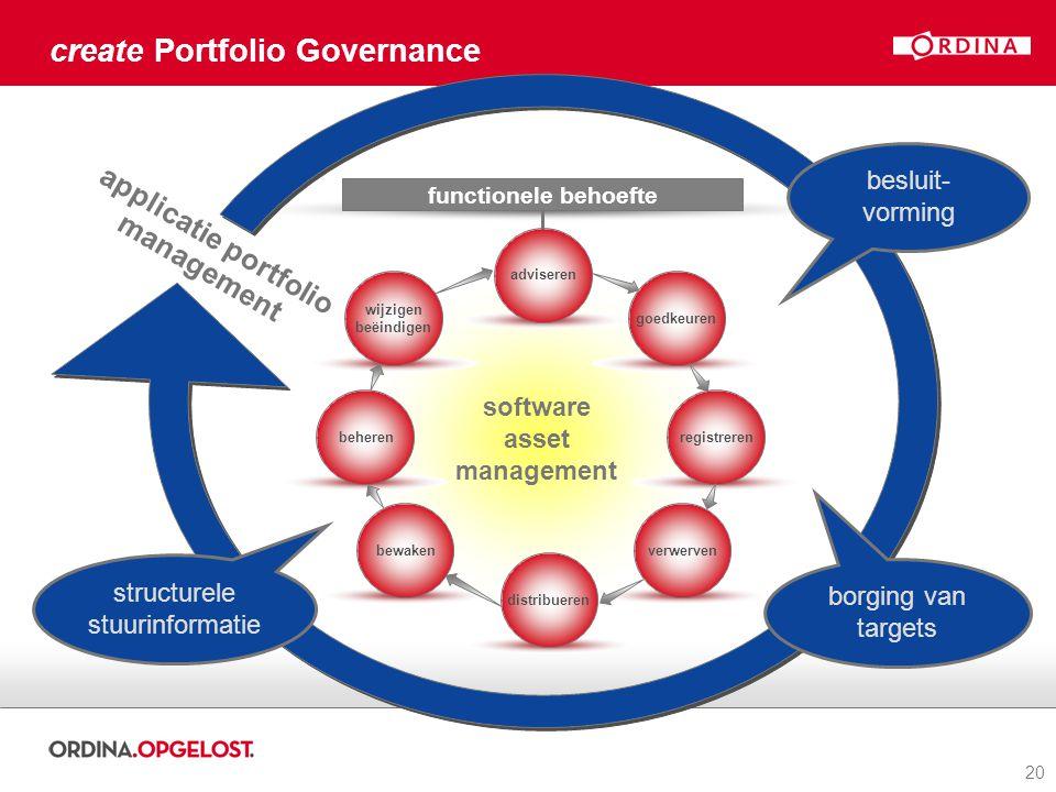 20 create Portfolio Governance functionele behoefte software asset management adviseren goedkeuren registreren verwerven distribueren bewaken beheren