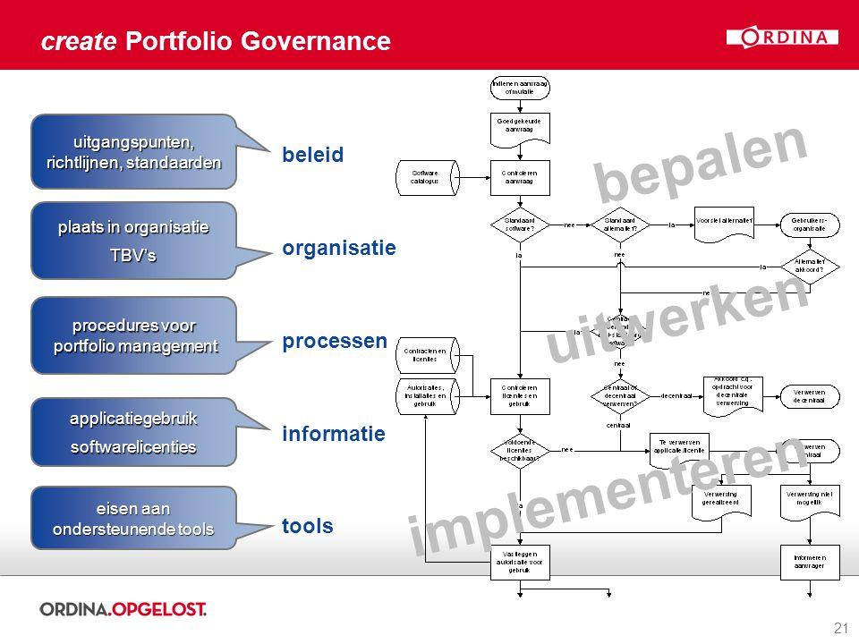 21 uitwerken implementeren create Portfolio Governance eisen aan ondersteunende tools plaats in organisatie TBV's uitgangspunten, richtlijnen, standaa