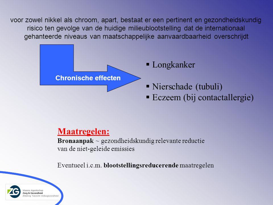  Longkanker  Nierschade (tubuli)  Eczeem (bij contactallergie) voor zowel nikkel als chroom, apart, bestaat er een pertinent en gezondheidskundig risico ten gevolge van de huidige milieublootstelling dat de internationaal gehanteerde niveaus van maatschappelijke aanvaardbaarheid overschrijdt Chronische effecten Maatregelen: Bronaanpak ~ gezondheidskundig relevante reductie van de niet-geleide emissies Eventueel i.c.m.
