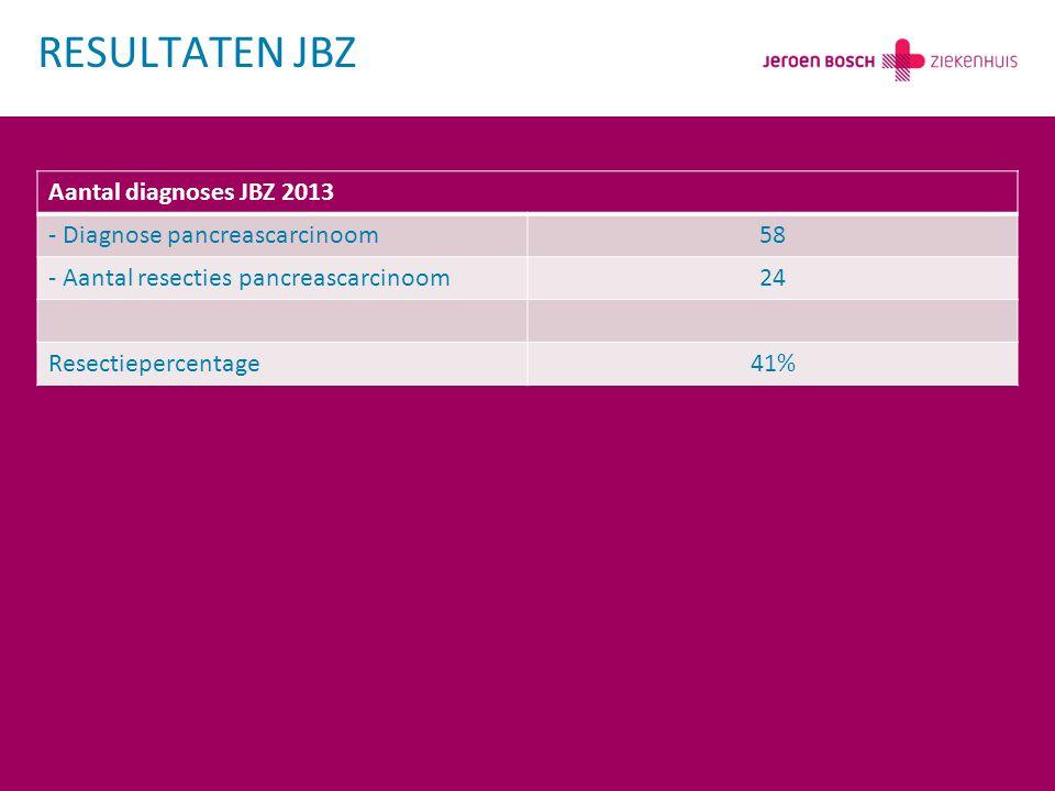 Aantal diagnoses JBZ 2013 - Diagnose pancreascarcinoom58 - Aantal resecties pancreascarcinoom24 Resectiepercentage41% RESULTATEN JBZ