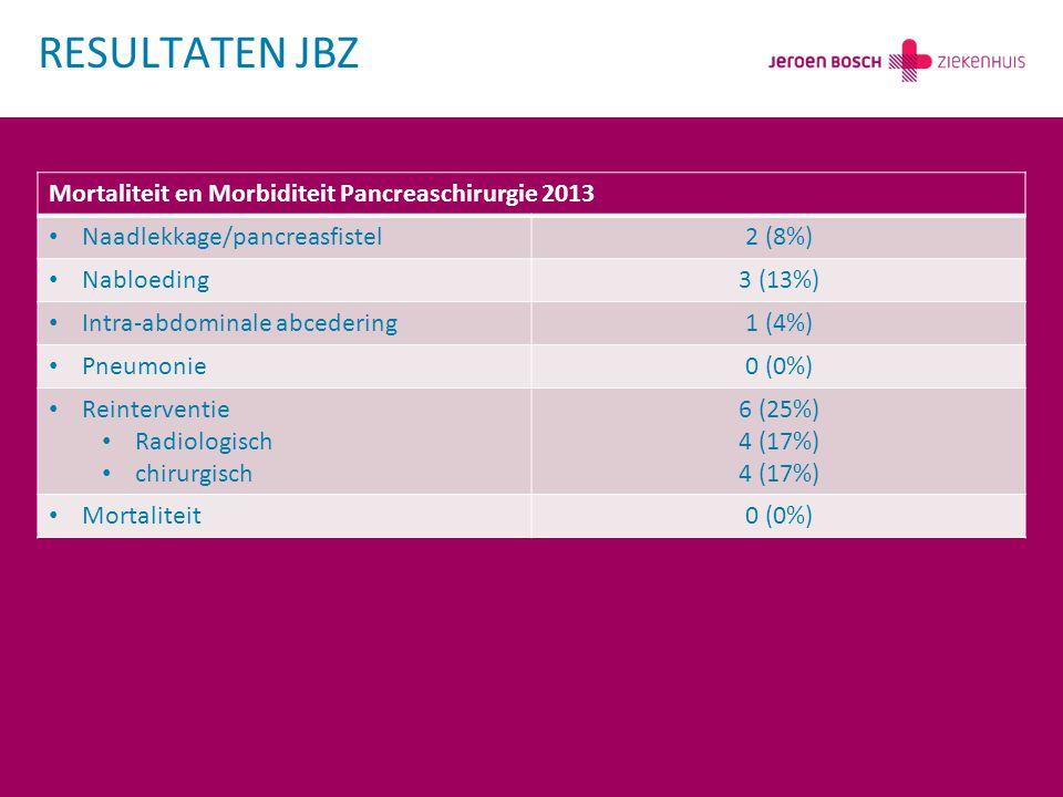 Mortaliteit en Morbiditeit Pancreaschirurgie 2013 Naadlekkage/pancreasfistel2 (8%) Nabloeding3 (13%) Intra-abdominale abcedering1 (4%) Pneumonie0 (0%)