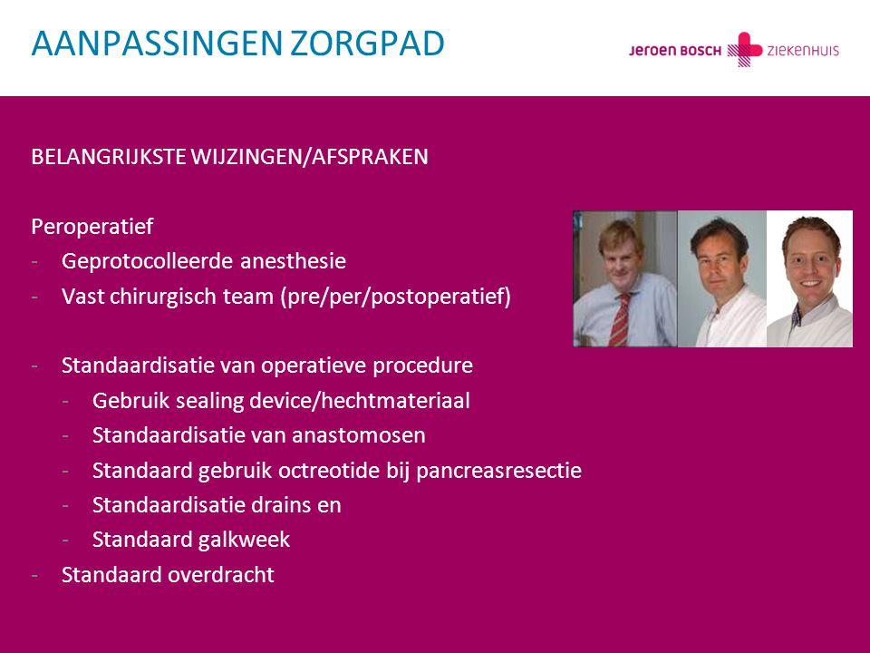 BELANGRIJKSTE WIJZINGEN/AFSPRAKEN Peroperatief -Geprotocolleerde anesthesie -Vast chirurgisch team (pre/per/postoperatief) -Standaardisatie van operat