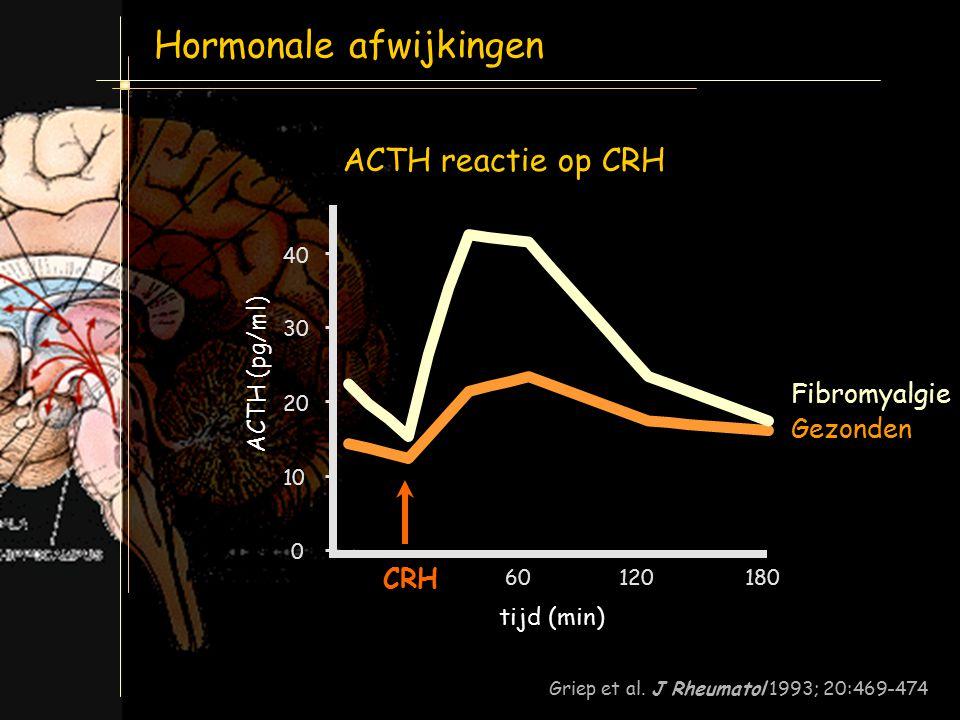 Hormonale afwijkingen: Model erfelijk kwetsbaar geslacht lichamelijk of psychisch letsel pijn slaap stoornis fysieke deconditionering moeheid stemming