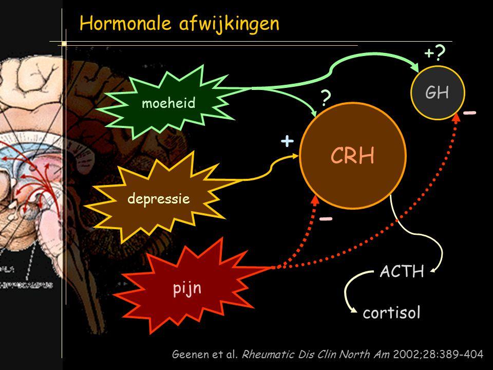 Griep et al. J Rheumatol 1993; 20:469-474 0 10 20 30 40 60120180 tijd (min) ACTH (pg/ml) ACTH reactie op CRH CRH Gezonden Fibromyalgie Hormonale afwij
