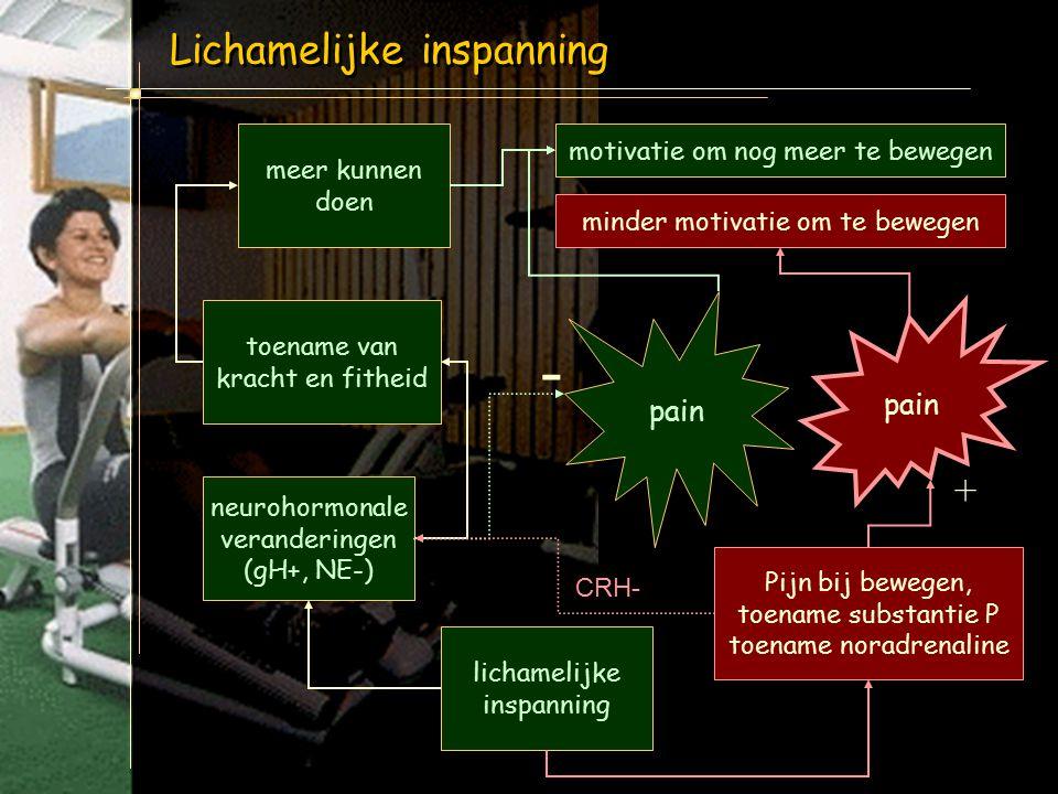 ? + pijn - CRH ACTH depressie moeheid + ? cortisol GH +? - Geenen et al. Rheumatic Dis Clin North Am 2002;28:389-404