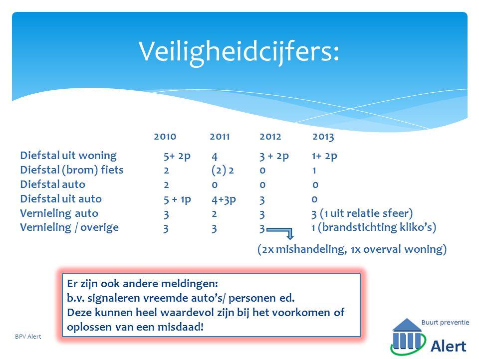 Veiligheidcijfers: BPV Alert Diefstal uit woning5+ 2p43 + 2p 1+ 2p Diefstal (brom) fiets2(2) 20 1 Diefstal auto200 0 Diefstal uit auto5 + 1p4+3p3 0 Vernieling auto323 3 (1 uit relatie sfeer) Vernieling / overige 333 1 (brandstichting kliko's) 201020112012 (2x mishandeling, 1x overval woning) 2013 Er zijn ook andere meldingen: b.v.