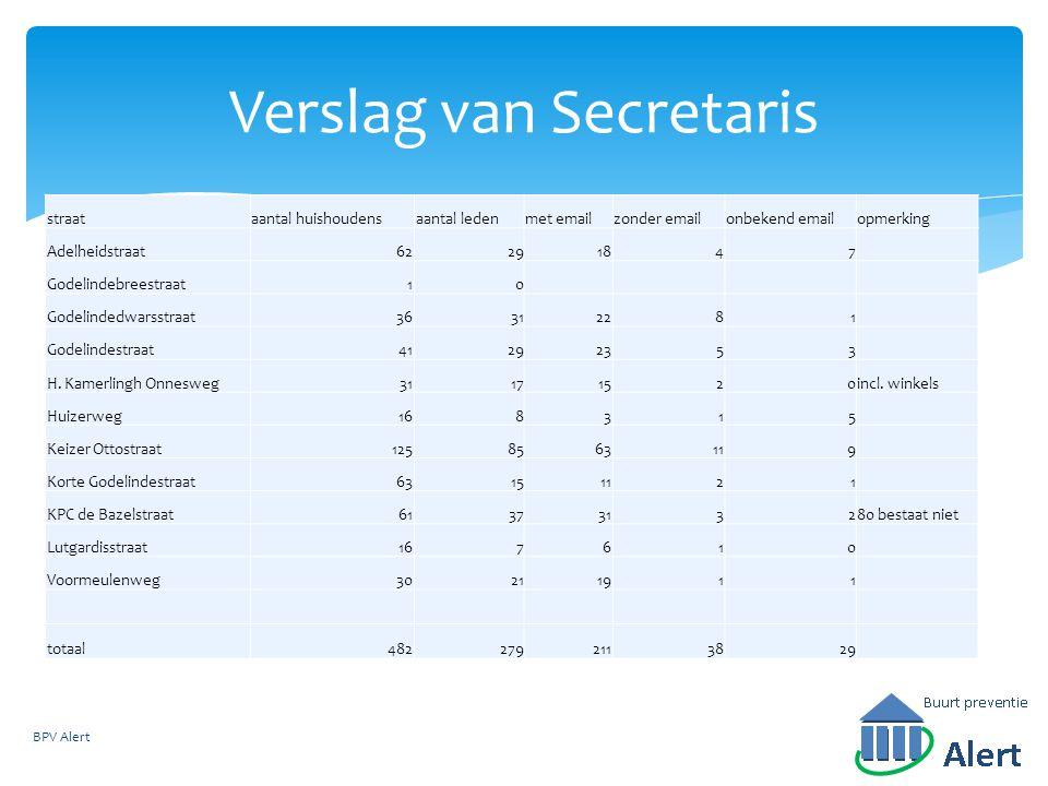 Verslag van Secretaris straataantal huishoudensaantal ledenmet emailzonder emailonbekend emailopmerking Adelheidstraat62291847 Godelindebreestraat10 G