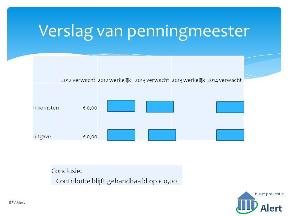 2012 verwacht2012 werkelijk2013 verwacht2013 werkelijk2014 verwacht inkomsten€ 0,00 uitgave€ 0,00 Verslag van penningmeester BPV Alert Conclusie: Contributie blijft gehandhaafd op € 0,00