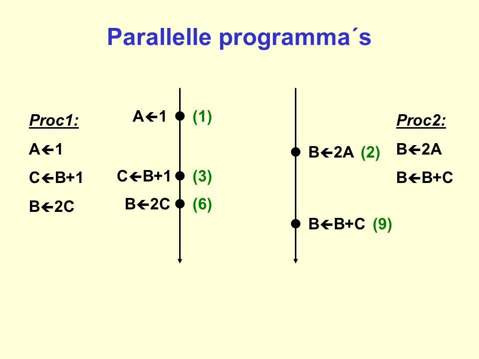 Parallelle programma´s Proc1: A  1 C  B+1 B  2CProc2: B  2A B  B+C B  2A (2) B  B+C (9) B  2C(6) C  B+1(3) A1A1(1)