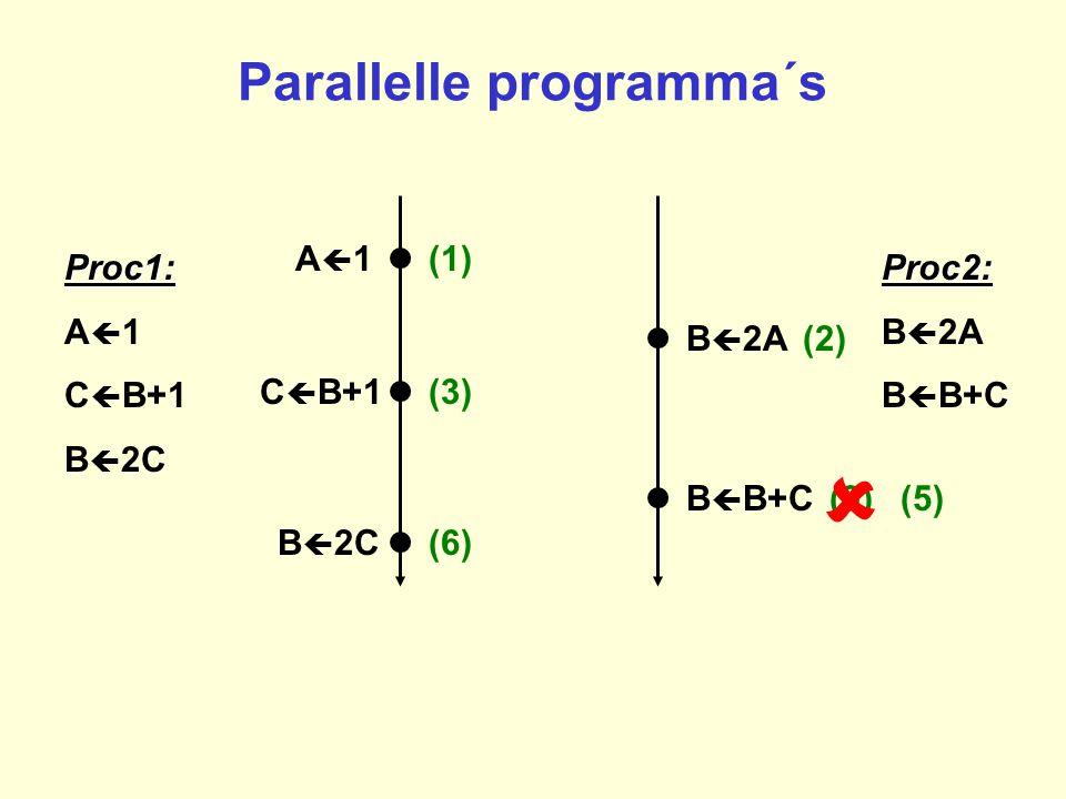 Parallelle programma´s A1A1 B  2A B  2C C  B+1 B  B+C Proc1: A  1 C  B+1 B  2CProc2: B  2A B  B+C (2) (9) (6) (3) (1) B  2C(6) (5) 