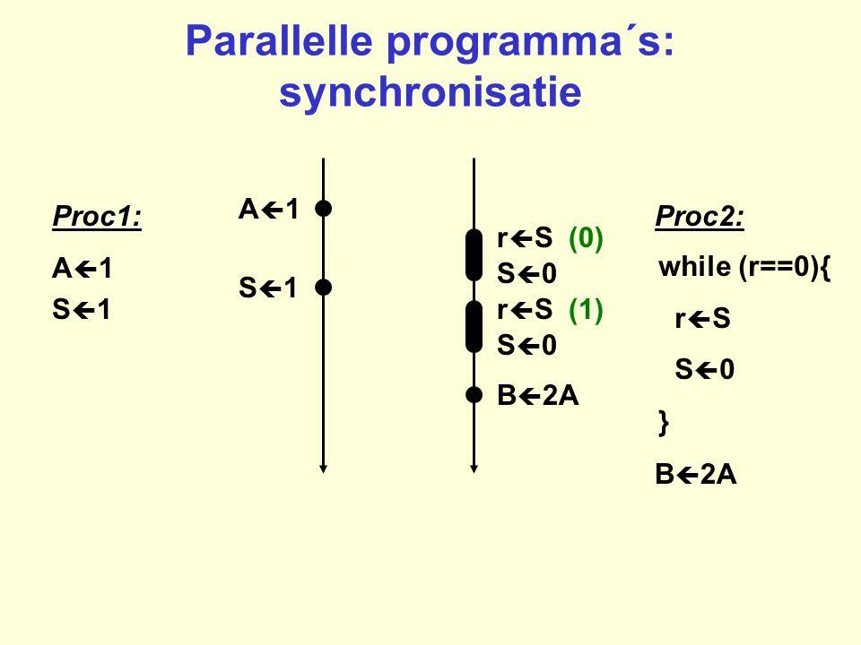 Parallelle programma´s: synchronisatie A1A1Proc1: A  1Proc2: B  2A S1S1 while (r==0){ r  S S  0 } S1S1 B  2A r  S (1) S0S0 S0S0 r  S