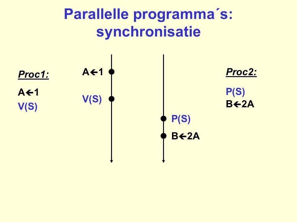 Parallelle programma´s: synchronisatie A1A1Proc1: A  1 Proc2: B  2A P(S) S1S1 B  2A P(S) V(S)