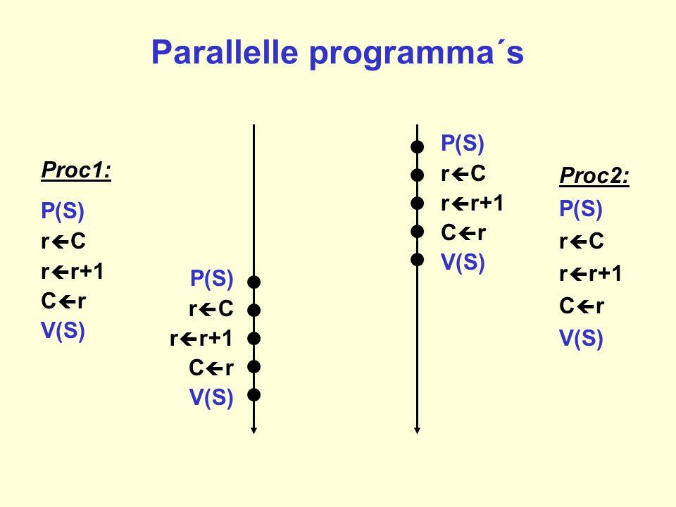 Parallelle programma´s P(S) r  C r  r+1 C  r V(S) Proc1: P(S) r  C r  r+1 C  r V(S) Proc2: P(S) r  C r  r+1 C  r V(S) P(S) r  C r  r+1 C 