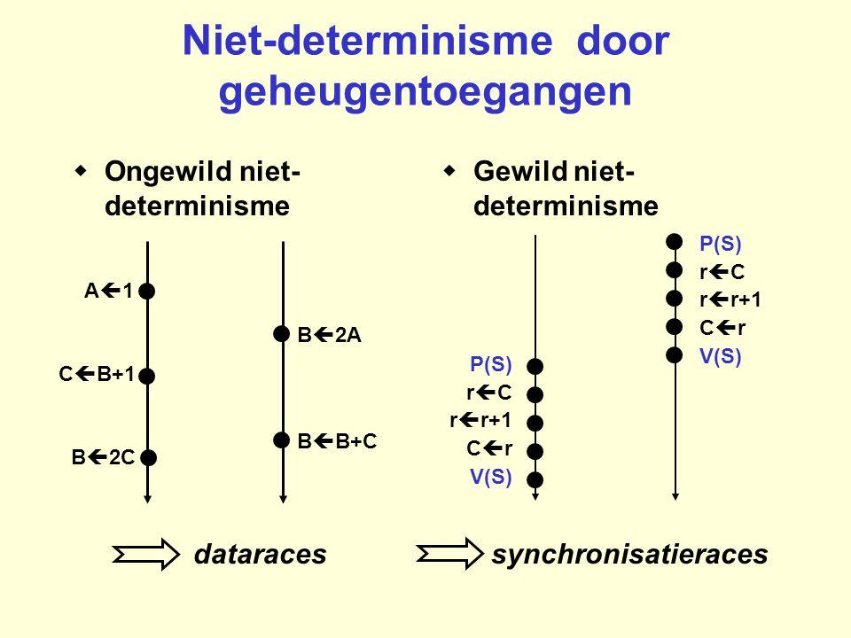 Niet-determinisme door geheugentoegangen  Ongewild niet- determinisme  Gewild niet- determinisme dataracessynchronisatieraces P(S) r  C r  r+1 C  r V(S) P(S) r  C r  r+1 C  r V(S) P(S) r  C r  r+1 C  r V(S) P(S) r  C r  r+1 C  r V(S) A1A1 B  2A B  2C C  B+1 B  B+C A1A1 B  2A B  2C C  B+1 B  B+C