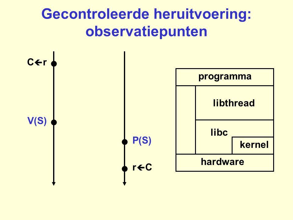 Gecontroleerde heruitvoering: observatiepunten programma hardware kernel libc libthread rCrC CrCr P(S) V(S)