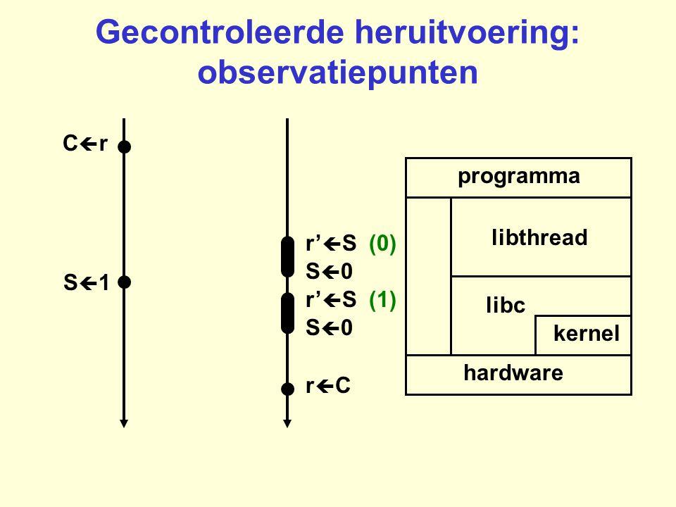 Gecontroleerde heruitvoering: observatiepunten programma hardware kernel libc libthread rCrC CrCr P(S) S0S0 r'  S (0) r'  S (1) S0S0 S1S1
