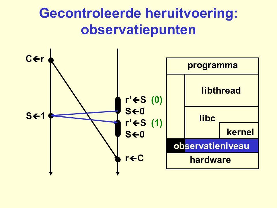Gecontroleerde heruitvoering: observatiepunten programma hardware kernel libc libthread rCrC CrCr S0S0 r'  S (0) r'  S (1) S0S0 S1S1 obser