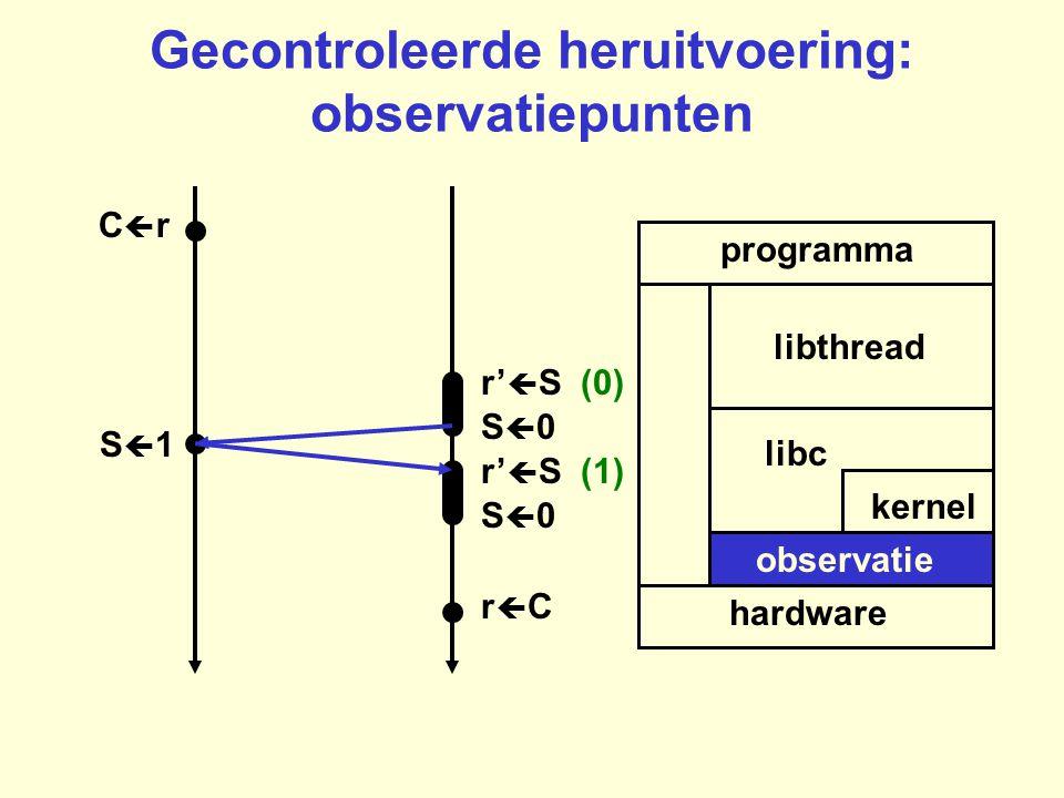 Gecontroleerde heruitvoering: observatiepunten programma hardware kernel libc libthread rCrC CrCr S0S0 r'  S (0) r'  S (1) S0S0 S1S1 observatie