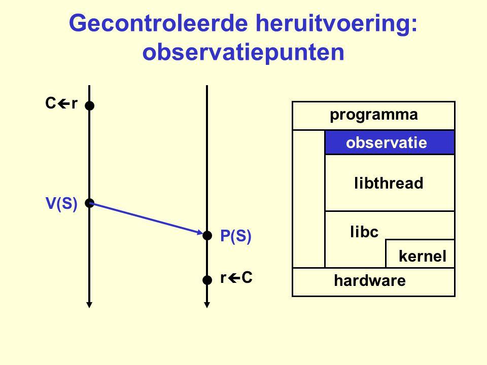 Gecontroleerde heruitvoering: observatiepunten programma hardware kernel libc libthread rCrC CrCr P(S) V(S) observatie
