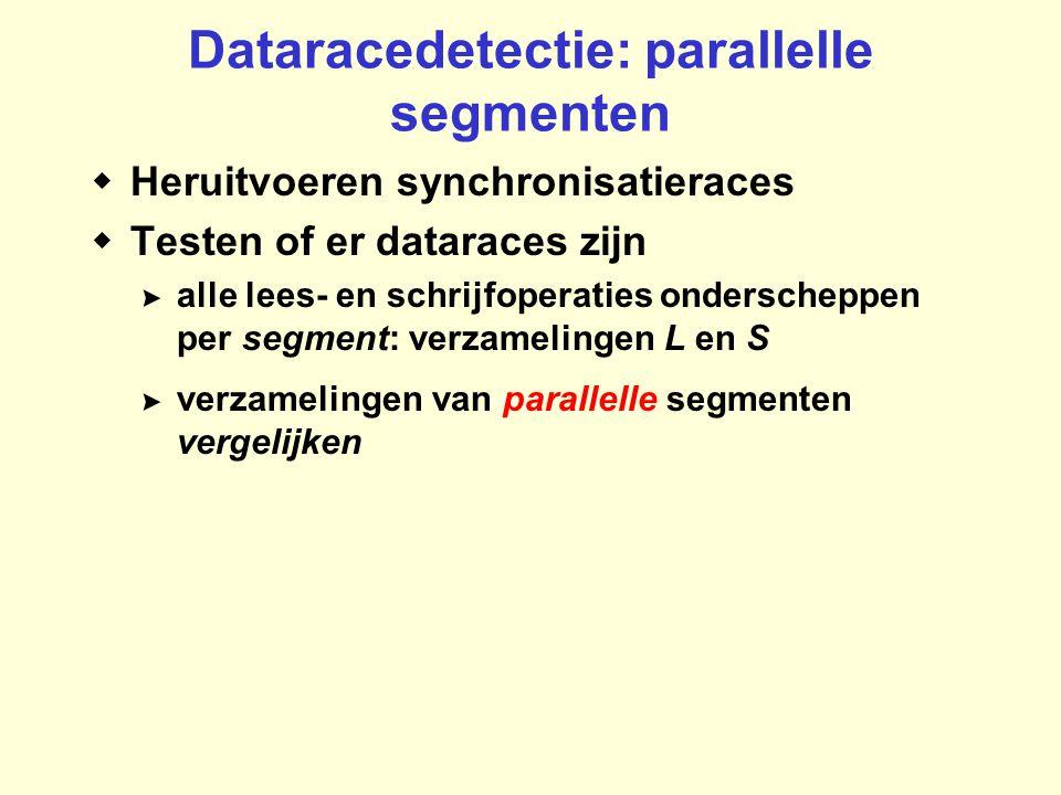 Dataracedetectie: parallelle segmenten  Heruitvoeren synchronisatieraces  Testen of er dataraces zijn >alle lees- en schrijfoperaties onderscheppen per segment: verzamelingen L en S >verzamelingen van parallelle segmenten vergelijken