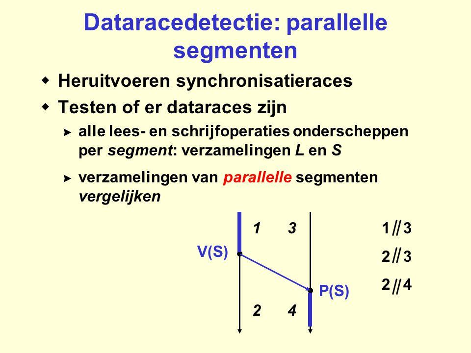Dataracedetectie: parallelle segmenten  Heruitvoeren synchronisatieraces  Testen of er dataraces zijn >alle lees- en schrijfoperaties onderscheppen per segment: verzamelingen L en S >verzamelingen van parallelle segmenten vergelijken V(S) P(S) 1 24 31 3 2 3 2 4