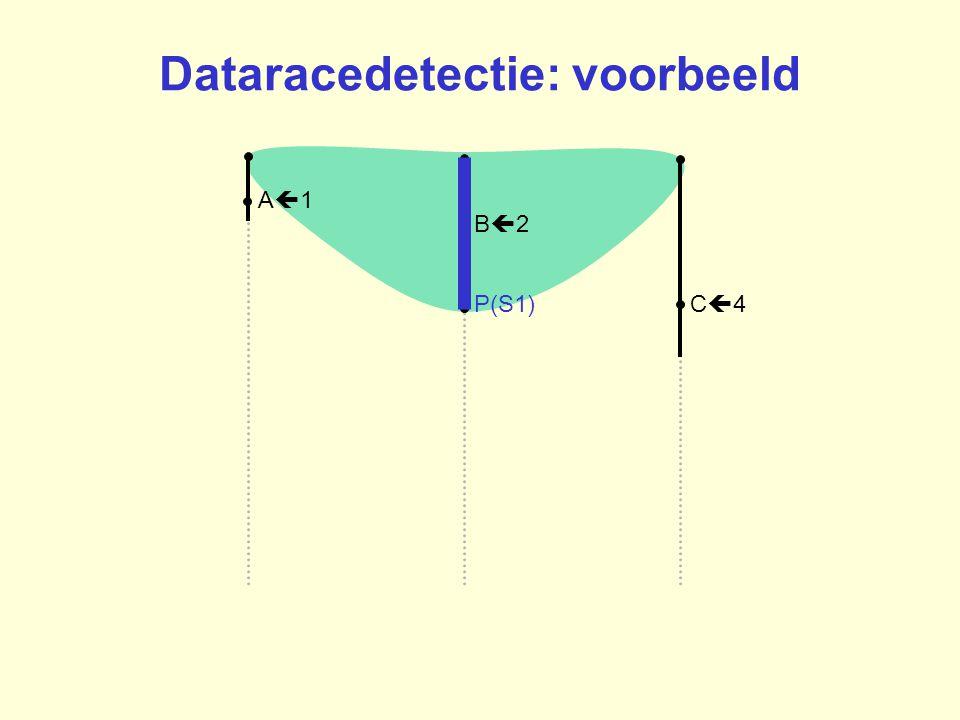 B2B2 A1A1 C4C4P(S1) Dataracedetectie: voorbeeld