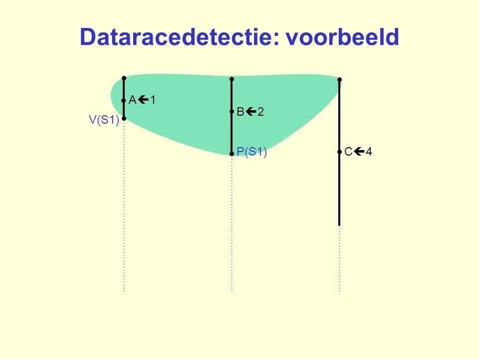 B2B2 A1A1 C4C4P(S1) V(S1) Dataracedetectie: voorbeeld