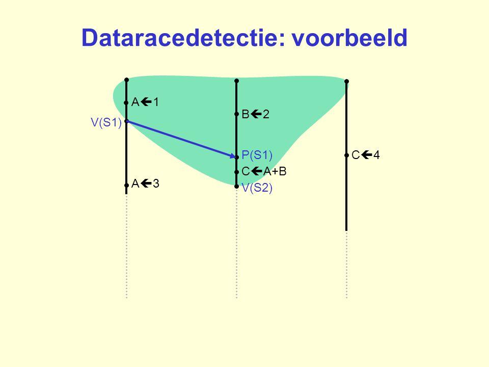 B2B2 A1A1 C4C4P(S1) V(S1) C  A+B A3A3 V(S2) Dataracedetectie: voorbeeld