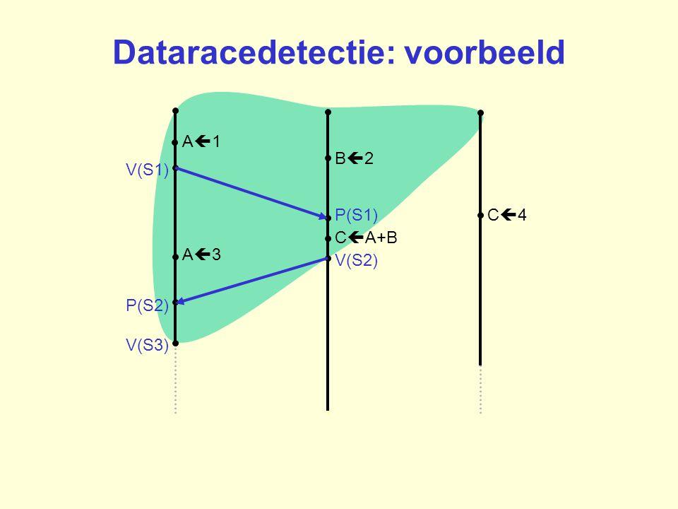 B2B2 A1A1 C4C4P(S1) V(S1) C  A+B A3A3 P(S2) V(S3) V(S2) Dataracedetectie: voorbeeld
