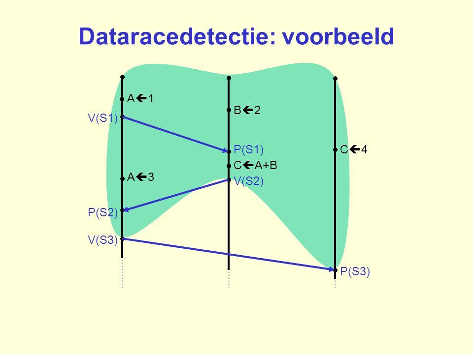 B2B2 A1A1 C4C4P(S1) V(S1) C  A+B A3A3 P(S2) V(S3) V(S2) P(S3) Dataracedetectie: voorbeeld