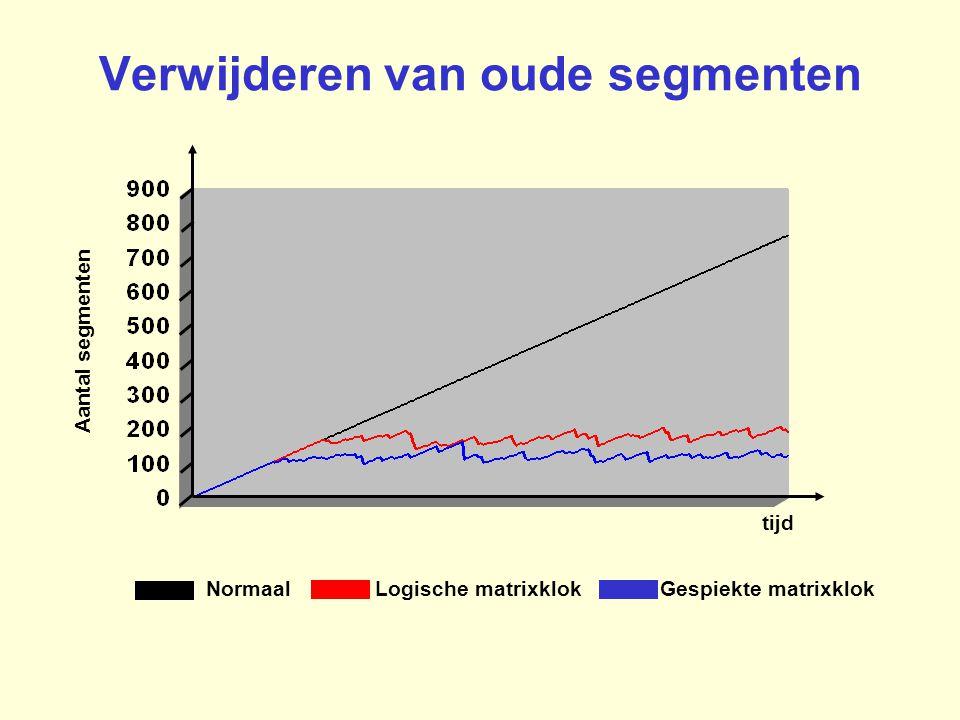 Verwijderen van oude segmenten tijd Aantal segmenten Normaal Logische matrixklok Gespiekte matrixklok
