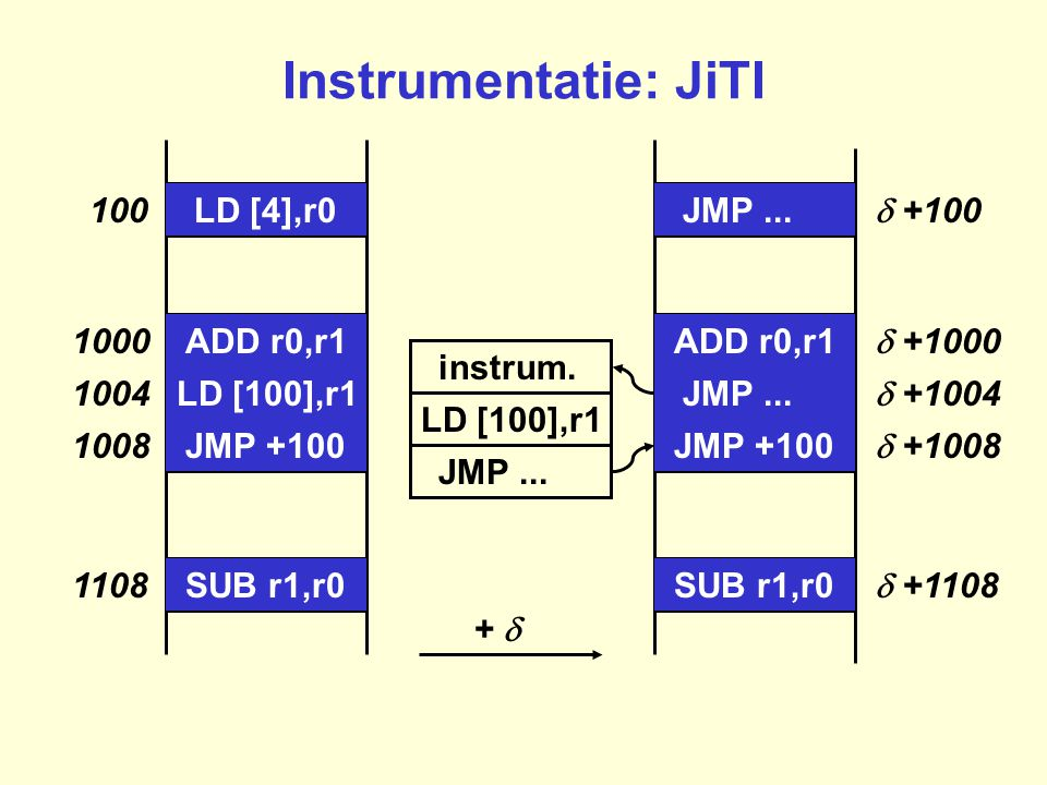 LD [100],r1 JMP +100 100 1108 1008 1004 1000 LD [4],r0 ADD r0,r1 SUB r1,r0 Instrumentatie: JiTI LD [100],r1 instrum. JMP... JMP +100  +100  +1108 