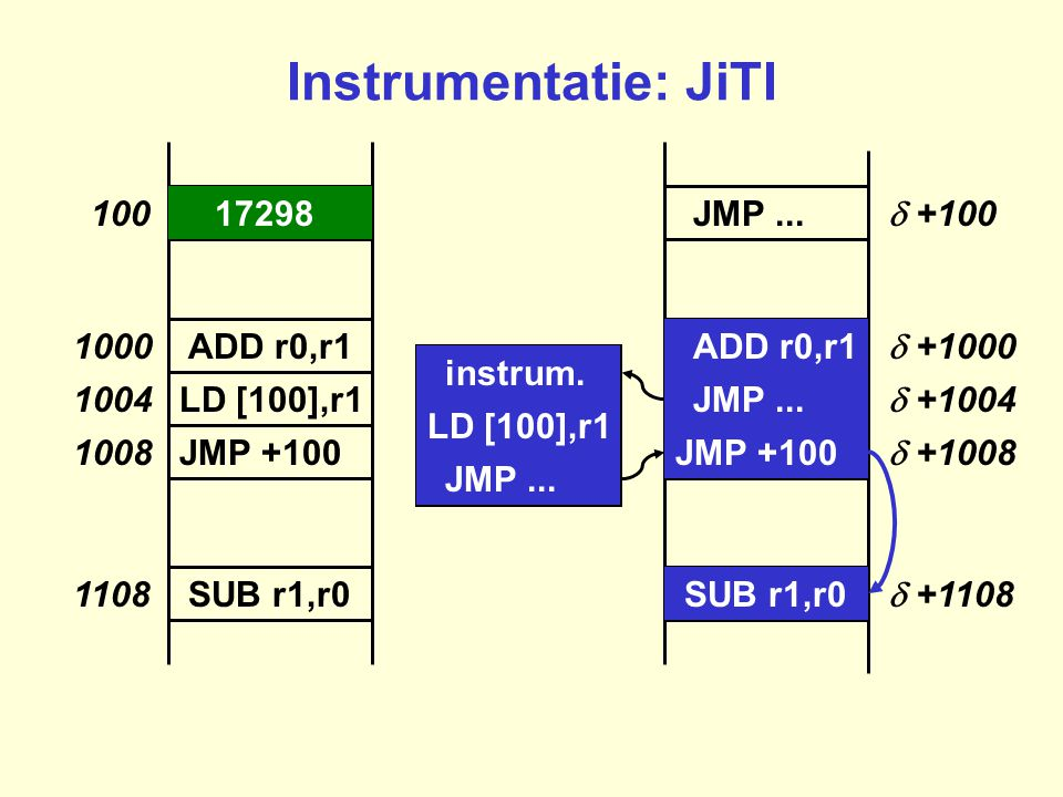 LD [100],r1 JMP +100 100 1108 1008 1004 1000 LD [4],r0 ADD r0,r1 SUB r1,r0 JMP... JMP +100  +100  +1108  +1008  +1004  +1000 JMP... SUB r1,r0 ADD