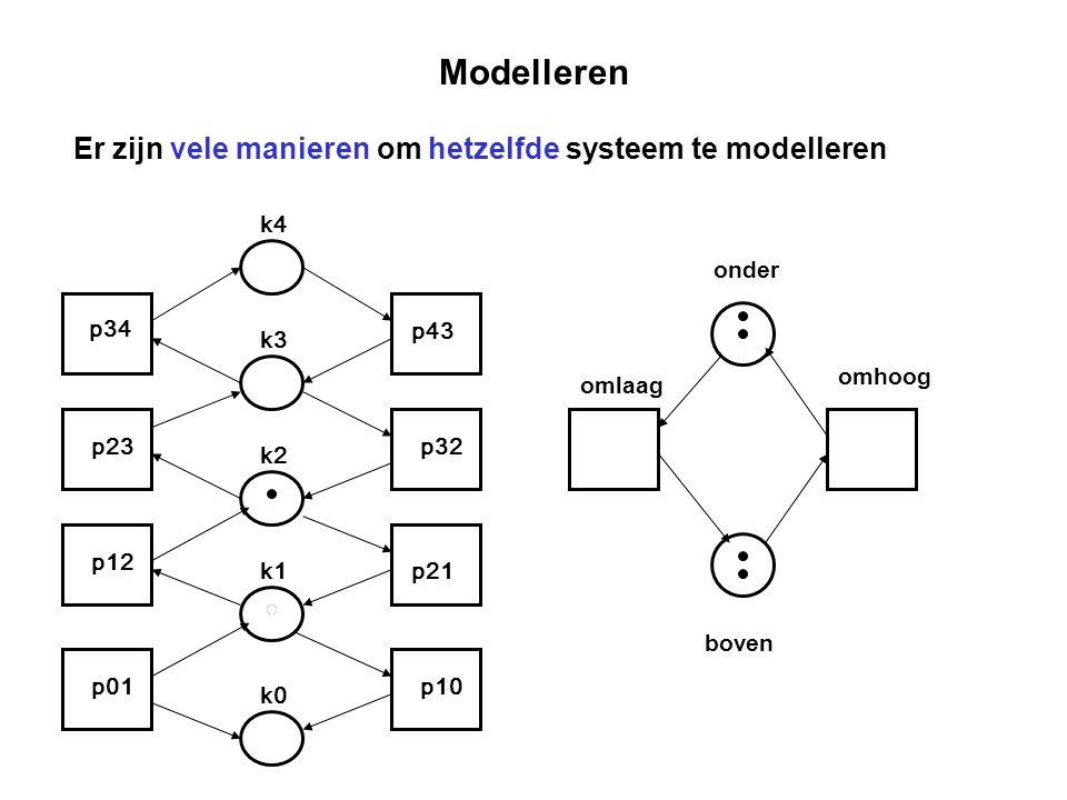 Modelleren p34 p23 p12 p01 p43 p32 p21 p10 k4 k3 k2 k1 k0 Er zijn vele manieren om hetzelfde systeem te modelleren onder boven omhoog omlaag