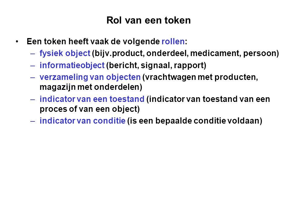 Rol van een token Een token heeft vaak de volgende rollen: –fysiek object (bijv.product, onderdeel, medicament, persoon) –informatieobject (bericht, s