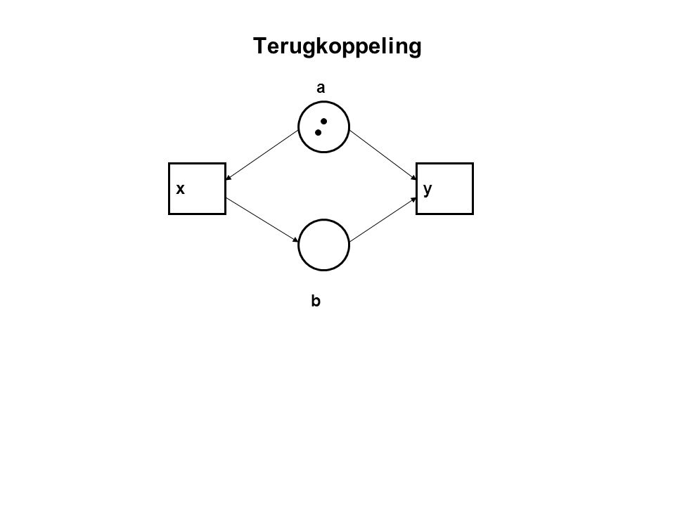 Terugkoppeling b xy a